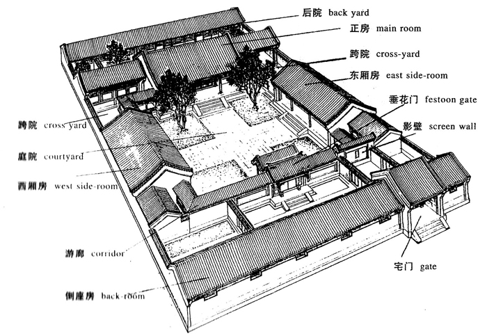 Chinese Quadrangle layout