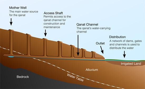 Turpan Karez Water System 03